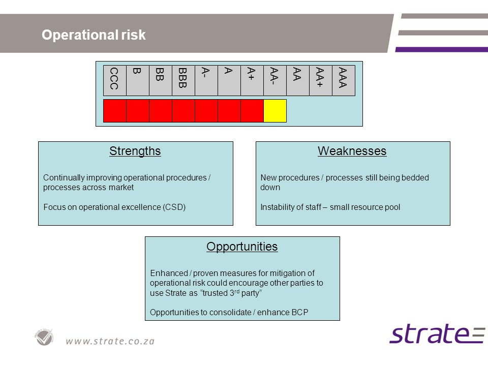 Operational risk CCCBBBBBBA-AA+AA-AAAA+AAA Strengths Continually improving operational procedures / processes across market Focus on operational excellence (CSD) Opportunities Enhanced / proven measures for mitigation of operational risk could encourage other parties to use Strate as trusted 3 rd party Opportunities to consolidate / enhance BCP Weaknesses New procedures / processes still being bedded down Instability of staff – small resource pool