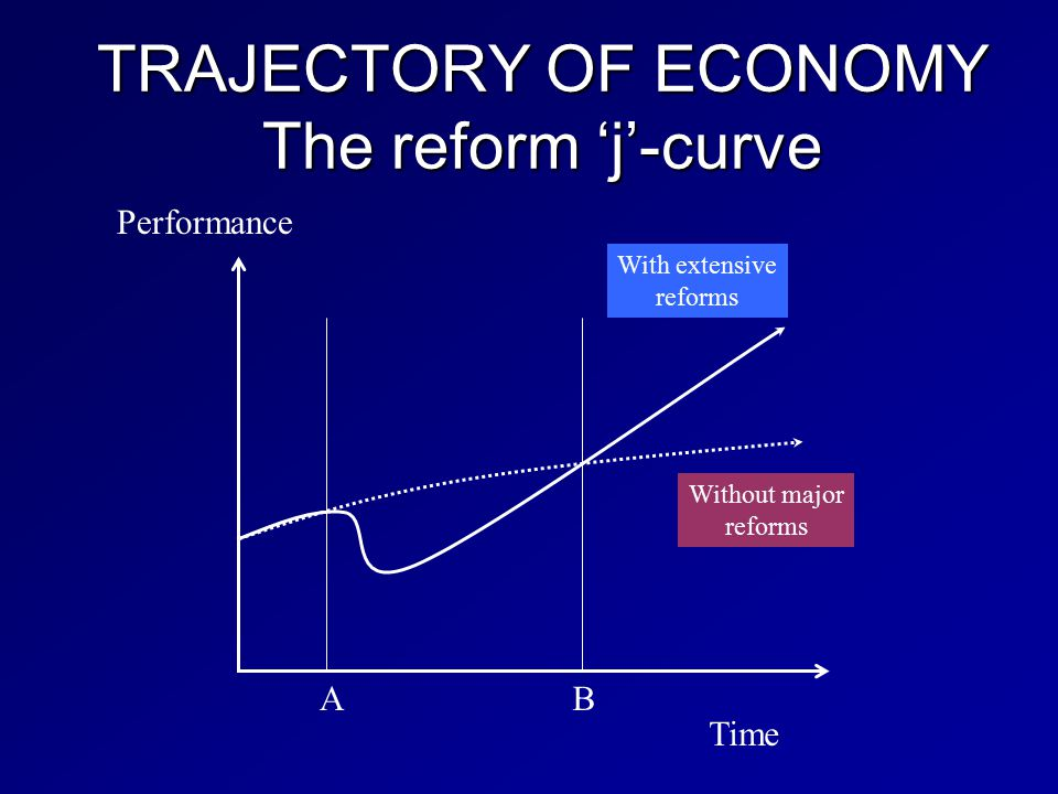 TRAJECTORY OF ECONOMY The reform 'j'-curve Time Performance AB Without major reforms With extensive reforms