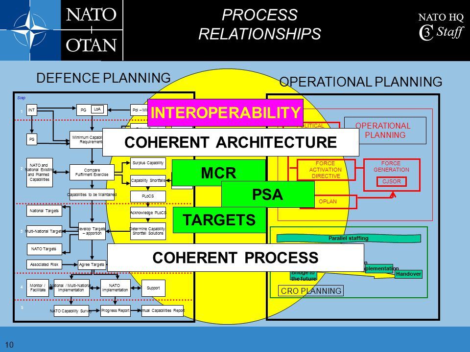 NATO HQ C 3 Staff 10 PROCESS RELATIONSHIPS 2 3 4 5 PGINTPol – Mil Analysis PS Operations Lessons Learned Future Trends Minimum Capabilities Requiremen