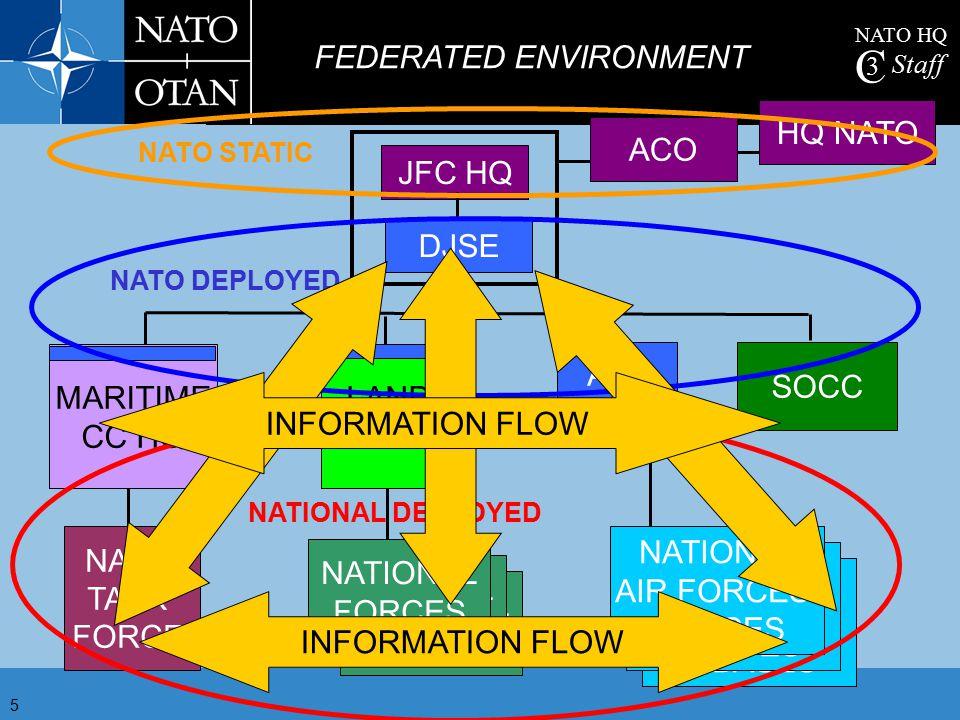 NATO HQ C 3 Staff 5 ACO HQ NATO JFC HQ NATIONAL FORCES NATIONAL FORCES NATIONAL FORCES NATO TASK FORCE NATIONAL AIR FORCES & BASES NATIONAL AIR FORCES