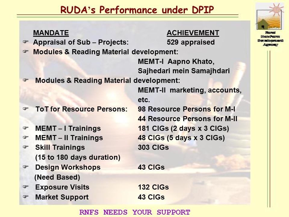 MANDATEACHIEVEMENT  Appraisal of Sub – Projects: 529 appraised  Modules & Reading Material development: MEMT-I Aapno Khato, Sajhedari mein Samajhdari  Modules & Reading Material development: MEMT-II marketing, accounts, etc.