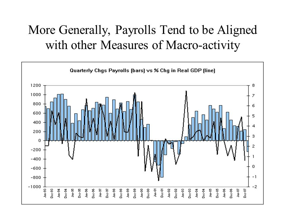 More Generally, Payrolls Tend to be Aligned with other Measures of Macro-activity
