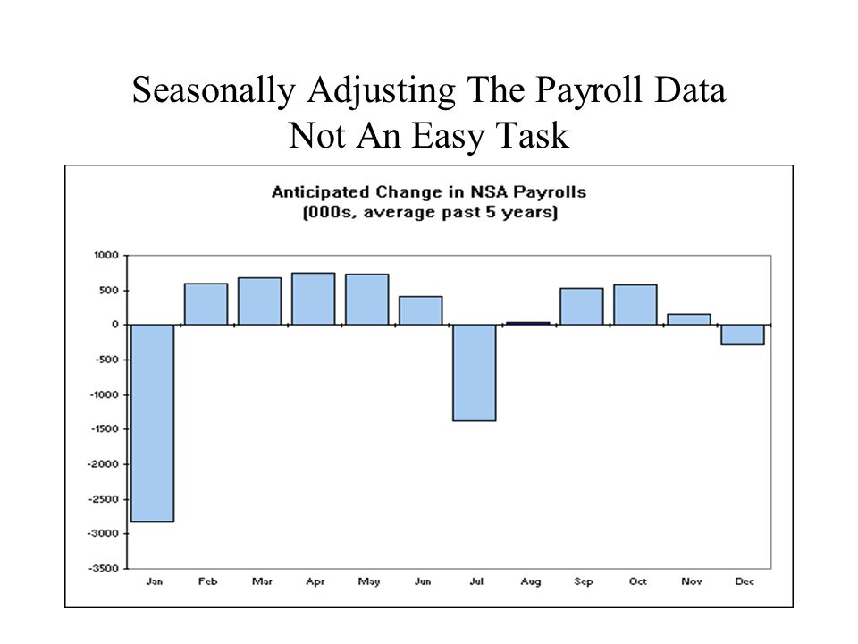 Seasonally Adjusting The Payroll Data Not An Easy Task
