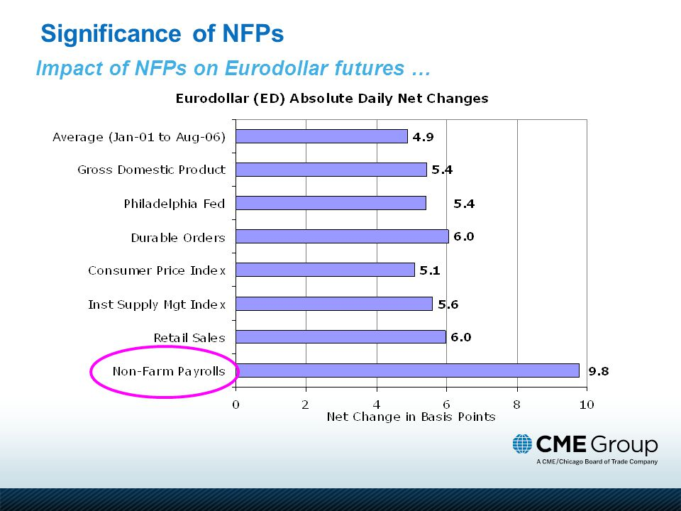 Impact of NFPs on Eurodollar futures … Significance of NFPs