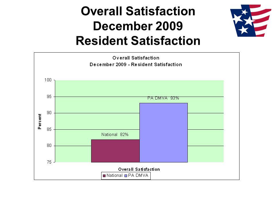 Overall Satisfaction December 2009 Resident Satisfaction