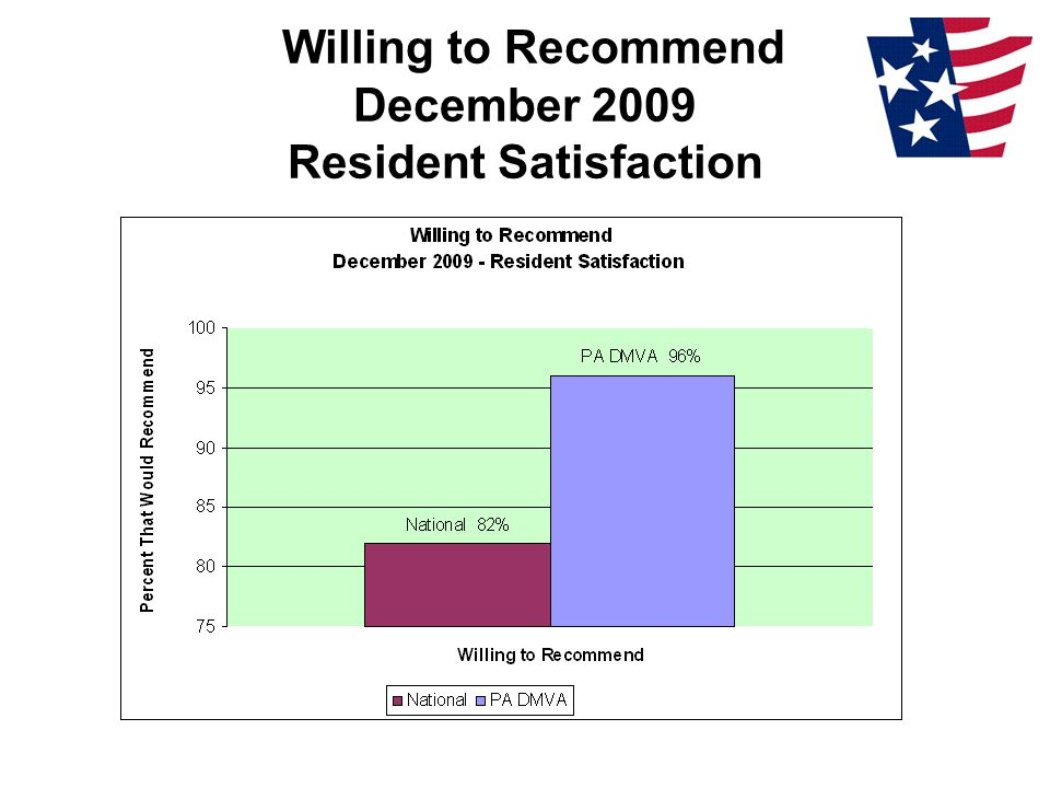 Willing to Recommend December 2009 Resident Satisfaction