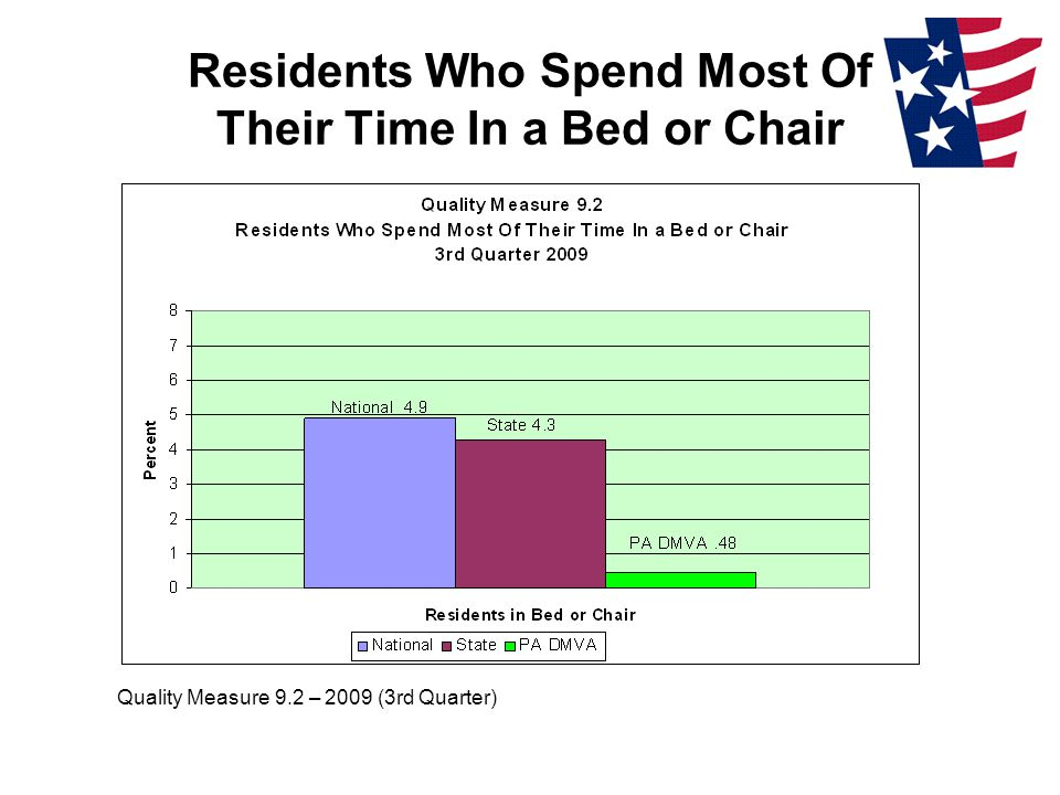 Residents Who Spend Most Of Their Time In a Bed or Chair Quality Measure 9.2 – 2009 (3rd Quarter)