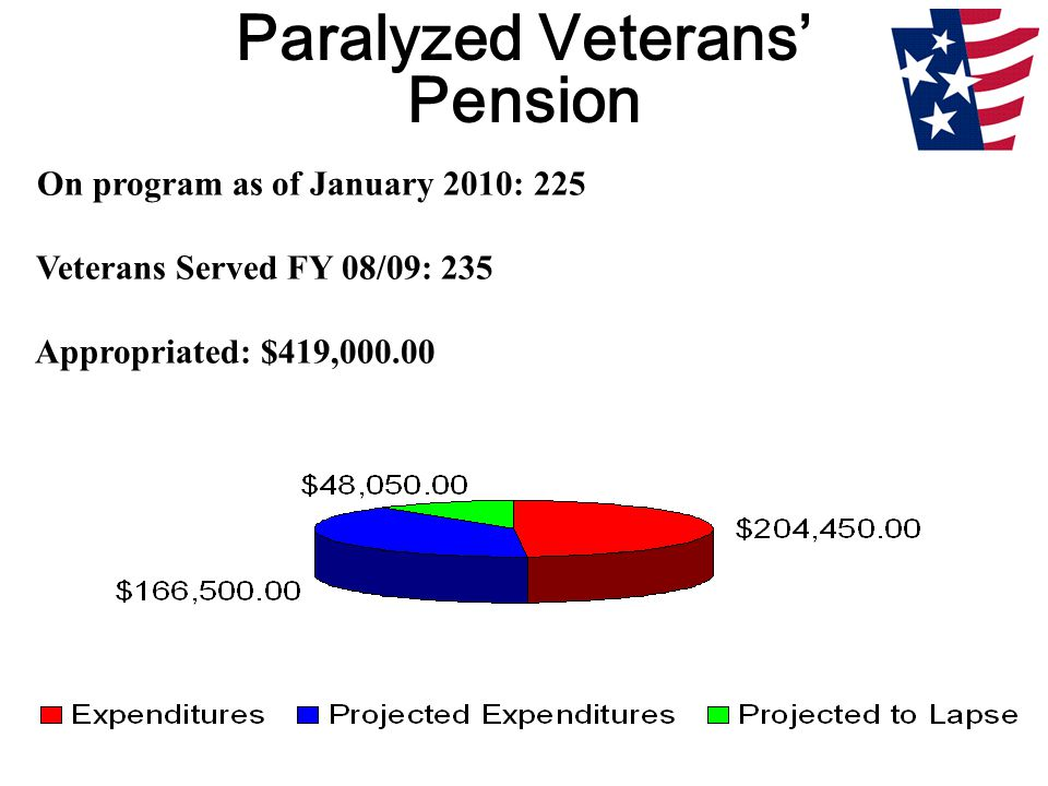 Paralyzed Veterans' Pension On program as of January 2010: 225 Veterans Served FY 08/09: 235 Appropriated: $419,000.00