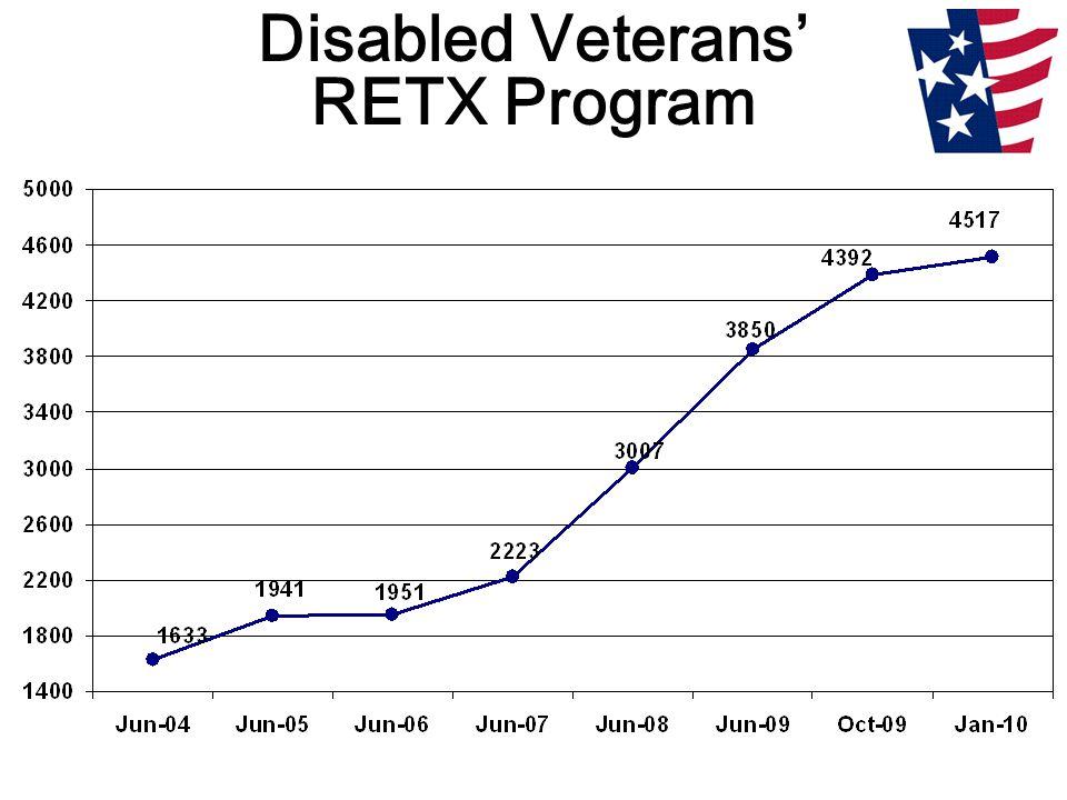 Disabled Veterans' RETX Program