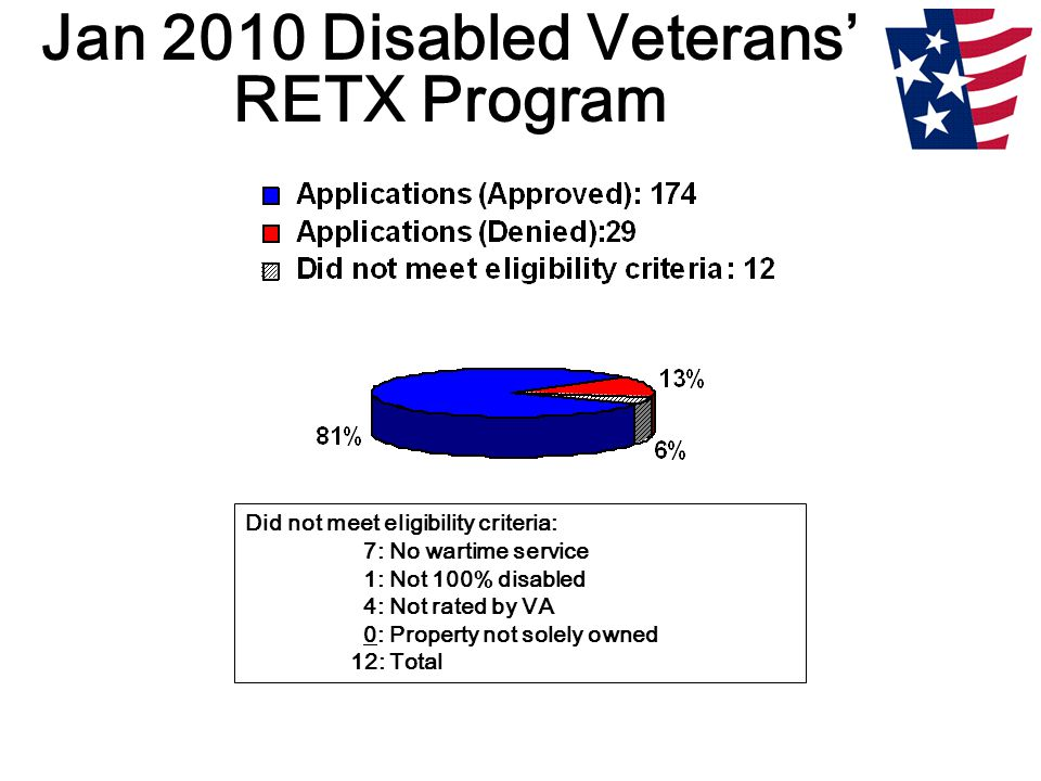Jan 2010 Disabled Veterans' RETX Program Did not meet eligibility criteria: 7: No wartime service 1: Not 100% disabled 4: Not rated by VA 0: Property not solely owned 12: Total