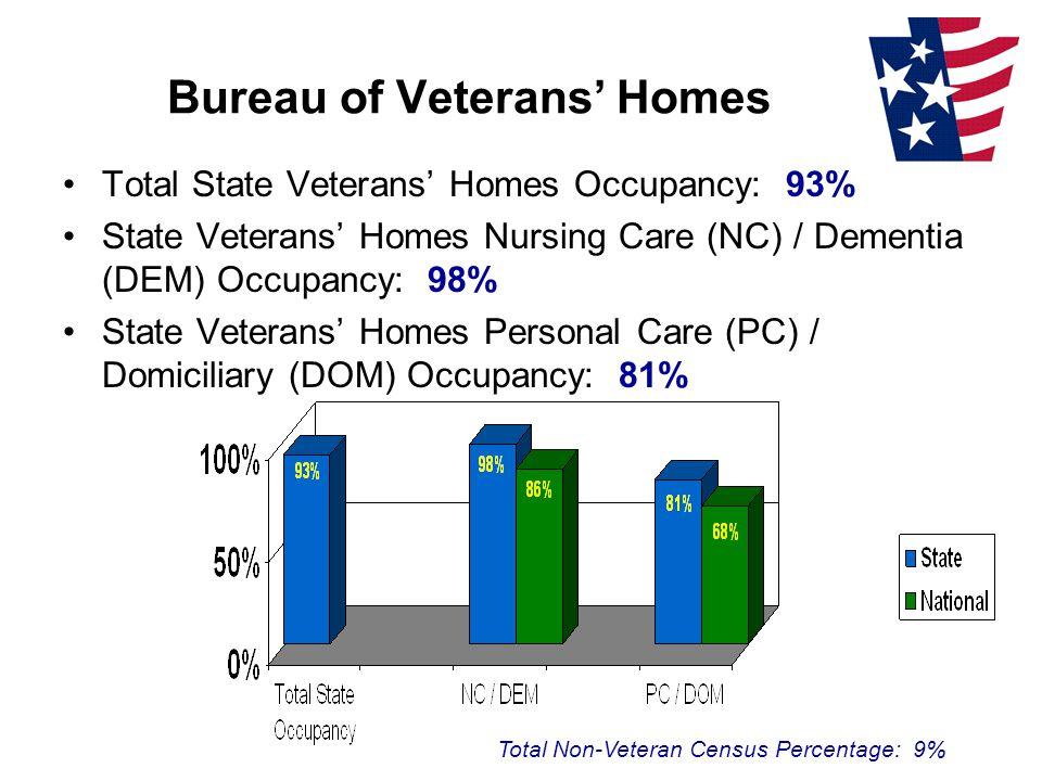 Bureau of Veterans' Homes Total State Veterans' Homes Occupancy: 93% State Veterans' Homes Nursing Care (NC) / Dementia (DEM) Occupancy: 98% State Veterans' Homes Personal Care (PC) / Domiciliary (DOM) Occupancy: 81% Total Non-Veteran Census Percentage: 9%