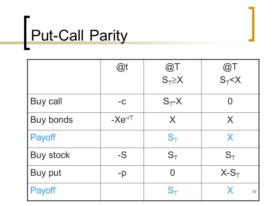 50 Put-Call Parity @t@T S T  X @T S T <X Buy call-cS T -X0 Buy bonds-Xe -rT XX PayoffSTST X Buy stock-SSTST STST Buy put-p0X-S T PayoffSTST X