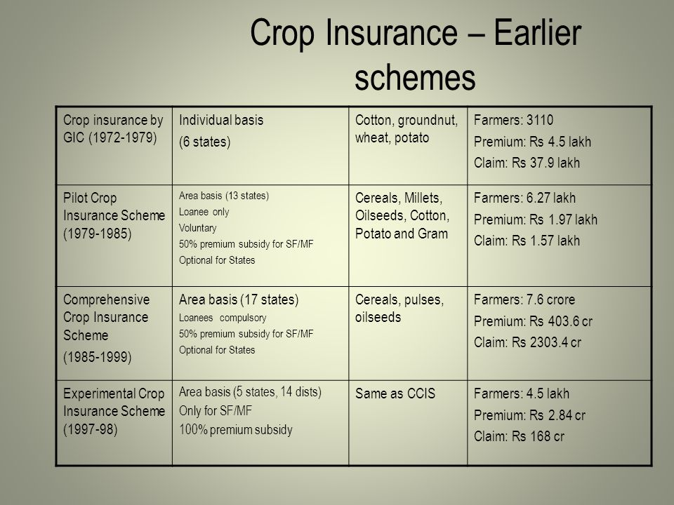 Crop Insurance – Earlier schemes Crop insurance by GIC (1972-1979) Individual basis (6 states) Cotton, groundnut, wheat, potato Farmers: 3110 Premium: Rs 4.5 lakh Claim: Rs 37.9 lakh Pilot Crop Insurance Scheme (1979-1985) Area basis (13 states) Loanee only Voluntary 50% premium subsidy for SF/MF Optional for States Cereals, Millets, Oilseeds, Cotton, Potato and Gram Farmers: 6.27 lakh Premium: Rs 1.97 lakh Claim: Rs 1.57 lakh Comprehensive Crop Insurance Scheme (1985-1999) Area basis (17 states) Loanees compulsory 50% premium subsidy for SF/MF Optional for States Cereals, pulses, oilseeds Farmers: 7.6 crore Premium: Rs 403.6 cr Claim: Rs 2303.4 cr Experimental Crop Insurance Scheme (1997-98) Area basis (5 states, 14 dists) Only for SF/MF 100% premium subsidy Same as CCISFarmers: 4.5 lakh Premium: Rs 2.84 cr Claim: Rs 168 cr