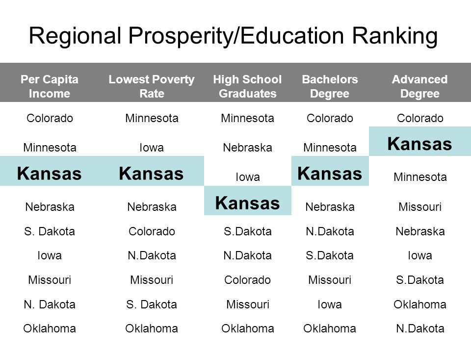 Regional Prosperity/Education Ranking Per Capita Income Lowest Poverty Rate High School Graduates Bachelors Degree Advanced Degree ColoradoMinnesota Colorado MinnesotaIowaNebraskaMinnesota Kansas Iowa Kansas Minnesota Nebraska Kansas NebraskaMissouri S.