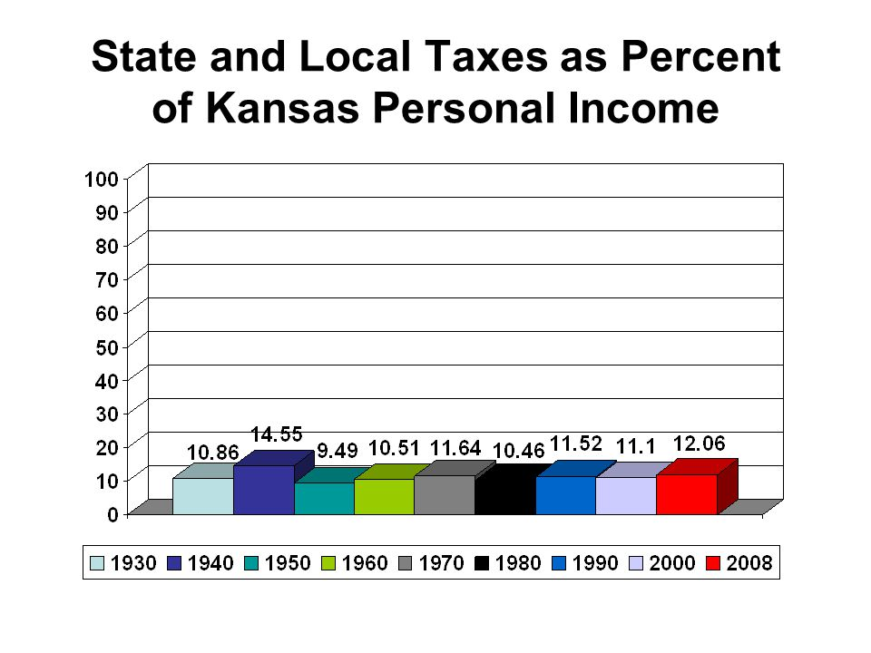 State and Local Taxes as Percent of Kansas Personal Income