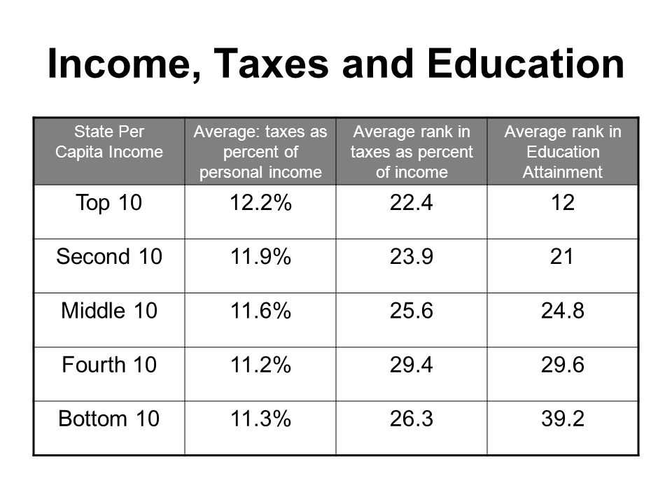 Income, Taxes and Education State Per Capita Income Average: taxes as percent of personal income Average rank in taxes as percent of income Average rank in Education Attainment Top 1012.2%22.412 Second 1011.9%23.921 Middle 1011.6%25.624.8 Fourth 1011.2%29.429.6 Bottom 1011.3%26.339.2