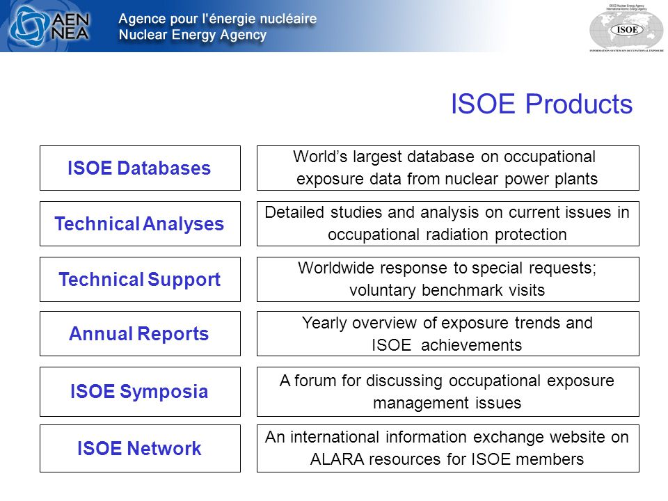 ISOE Products ISOE Databases Technical Analyses Technical Support ISOE Network ISOE Symposia World's largest database on occupational exposure data from nuclear power plants Detailed studies and analysis on current issues in occupational radiation protection Worldwide response to special requests; voluntary benchmark visits An international information exchange website on ALARA resources for ISOE members A forum for discussing occupational exposure management issues Annual Reports Yearly overview of exposure trends and ISOE achievements