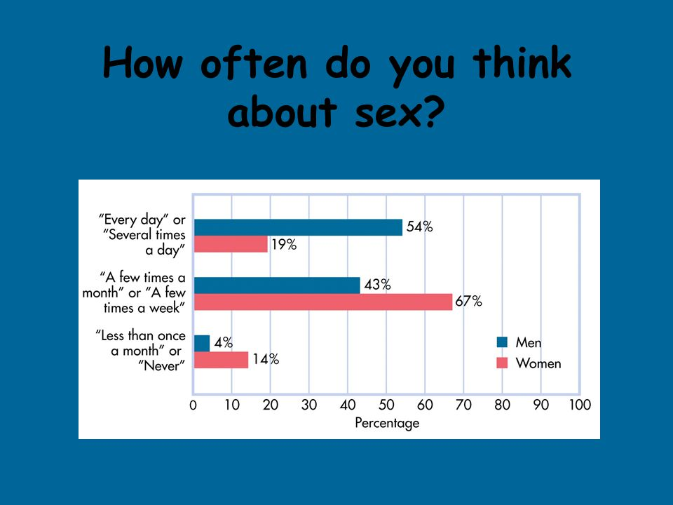 How often do you think about sex