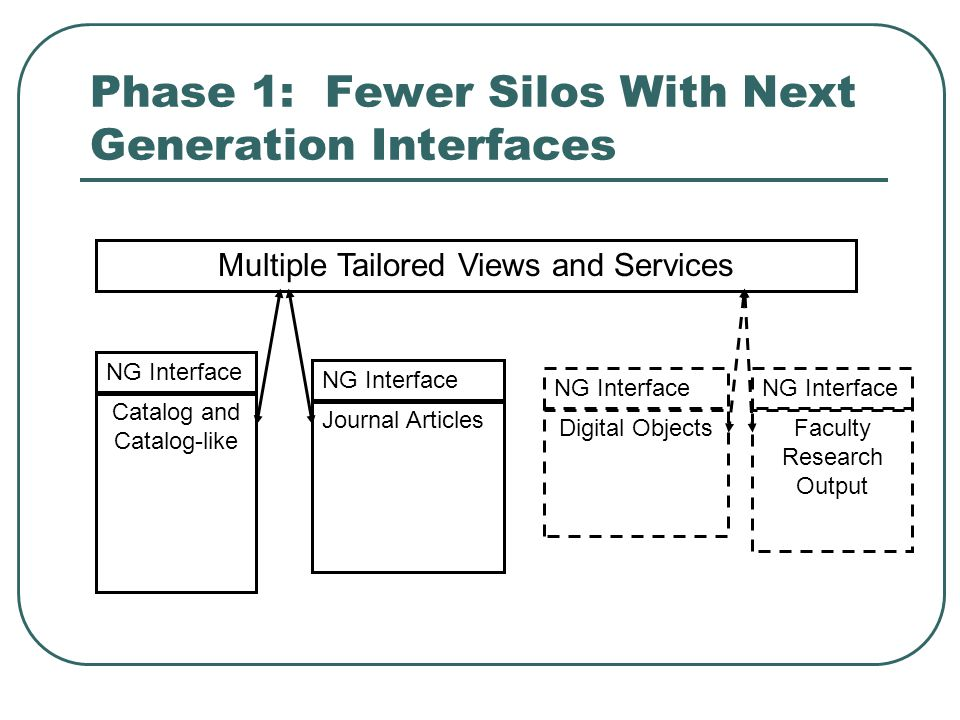 Phase 1: Fewer Silos With Next Generation Interfaces Multiple Tailored Views and Services Catalog and Catalog-like Journal Articles Digital ObjectsFac