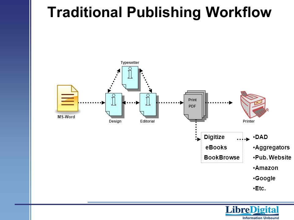 Traditional Publishing Workflow Typesetter EditorialDesign Print PDF Printer Digitize eBooks BookBrowse DAD Aggregators Pub.