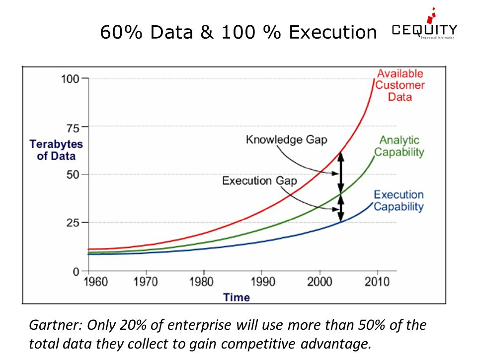 60% Data & 100 % Execution Gartner: Only 20% of enterprise will use more than 50% of the total data they collect to gain competitive advantage.