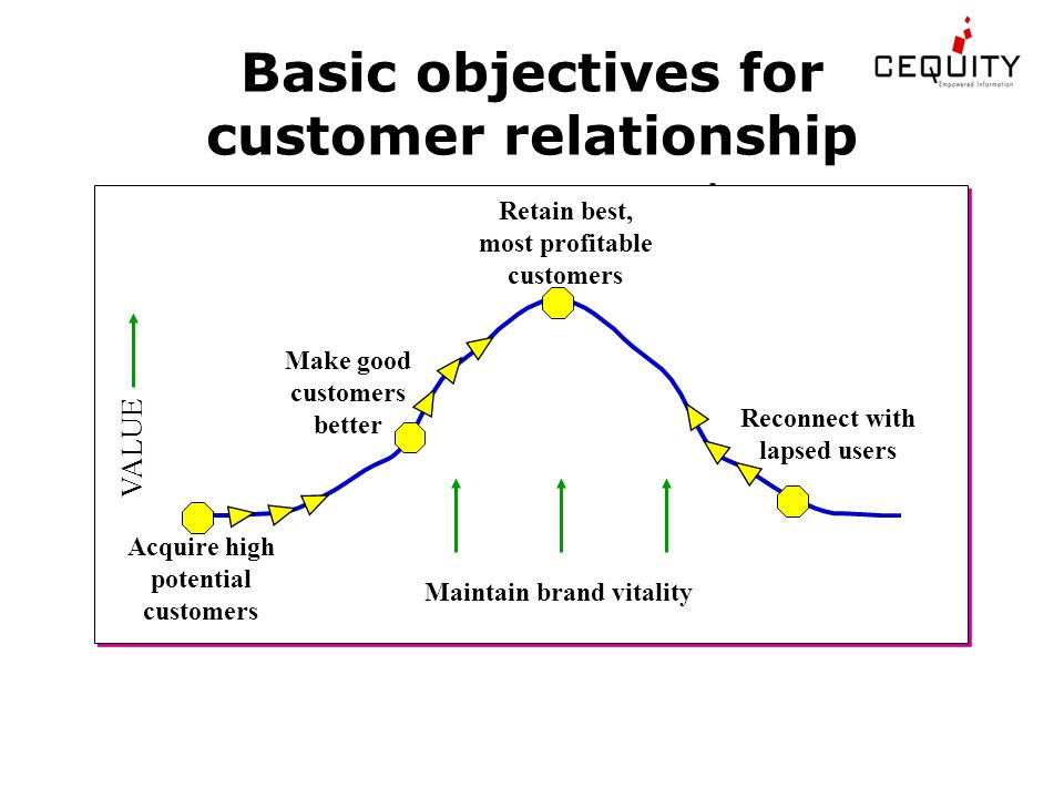 Basic objectives for customer relationship management Retain best, most profitable customers Maintain brand vitality VALUE Acquire high potential customers Make good customers better Reconnect with lapsed users