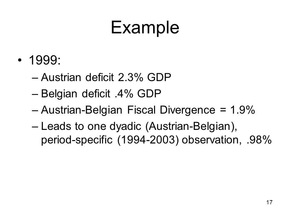 17 Example 1999: –Austrian deficit 2.3% GDP –Belgian deficit.4% GDP –Austrian-Belgian Fiscal Divergence = 1.9% –Leads to one dyadic (Austrian-Belgian)