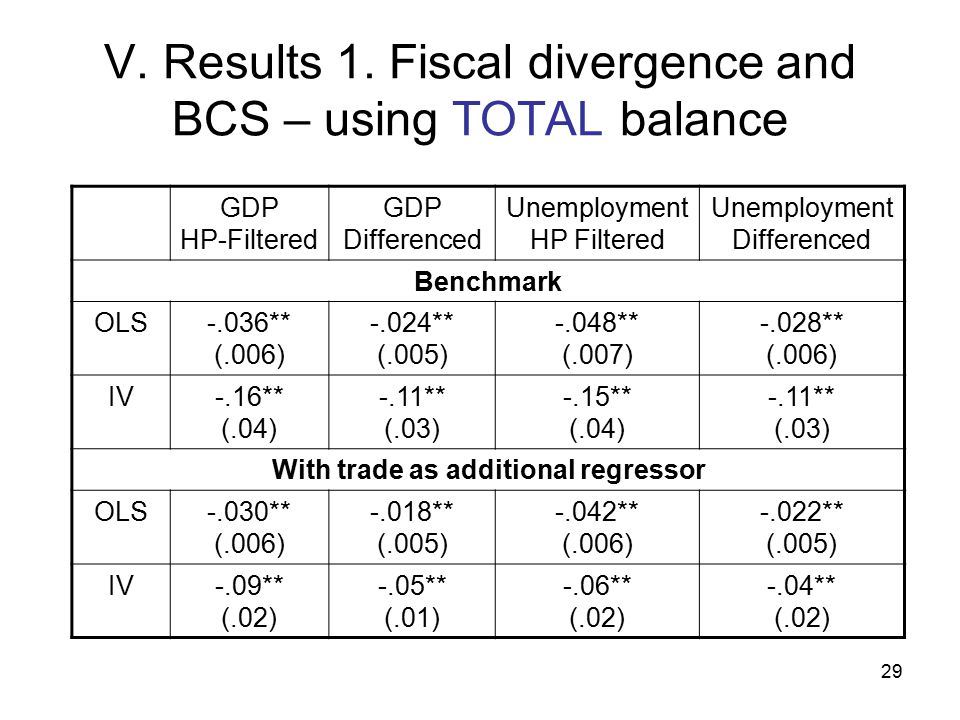 29 V. Results 1. Fiscal divergence and BCS – using TOTAL balance GDP HP-Filtered GDP Differenced Unemployment HP Filtered Unemployment Differenced Ben
