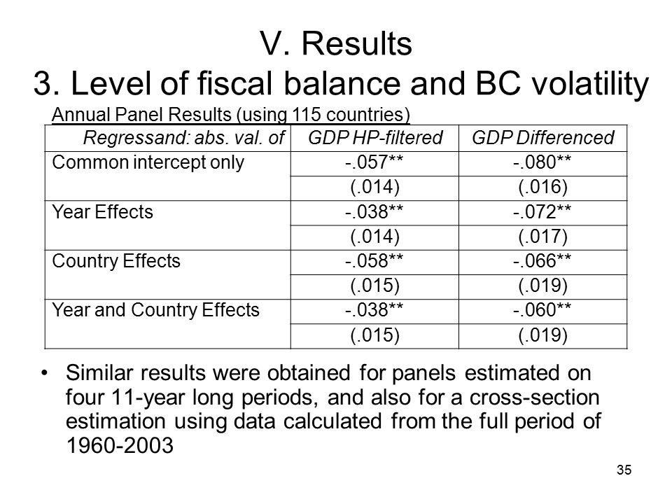35 V. Results 3. Level of fiscal balance and BC volatility Similar results were obtained for panels estimated on four 11-year long periods, and also f