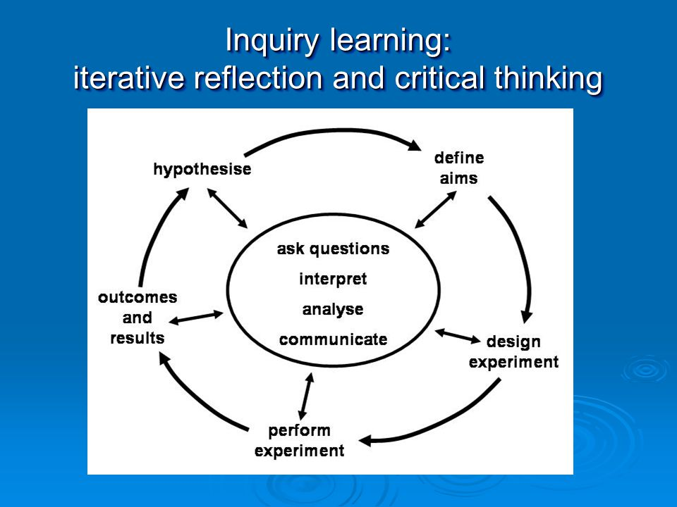 Inquiry learning: iterative reflection and critical thinking Inquiry learning: iterative reflection and critical thinking