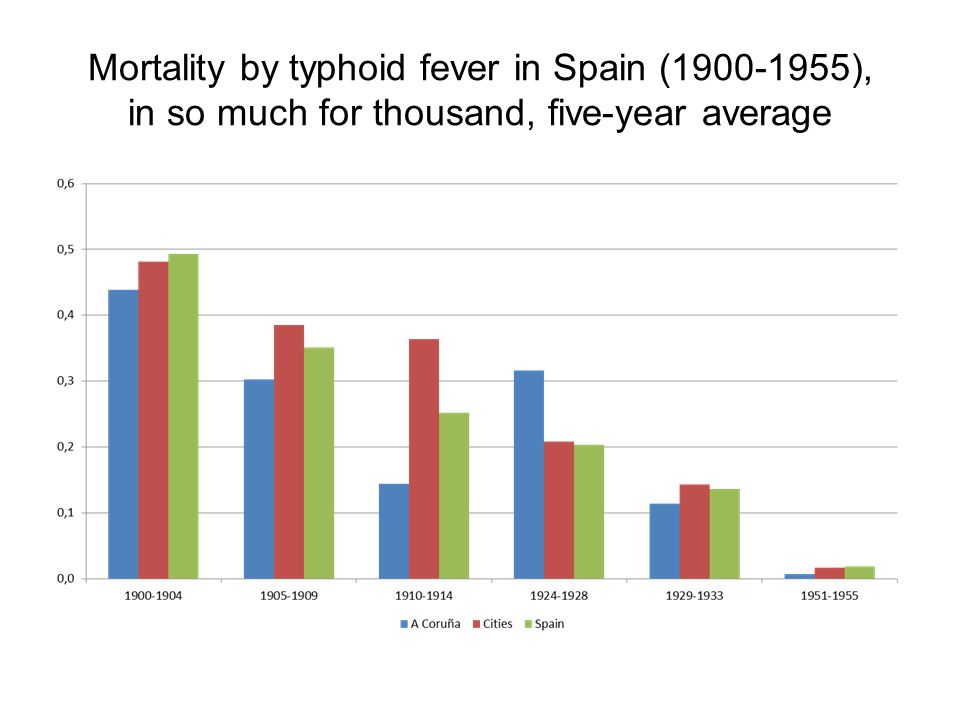 Mortality by typhoid fever in Spain (1900-1955), in so much for thousand, five-year average