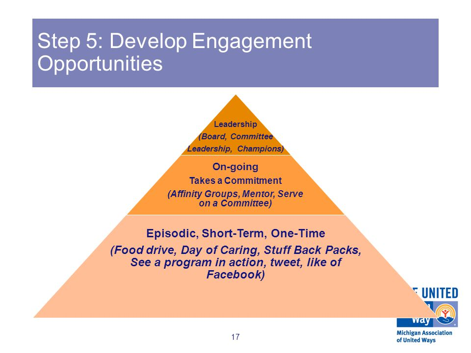 Step 5: Develop Engagement Opportunities Leadership (Board, Committee Leadership, Champions) On-going Takes a Commitment (Affinity Groups, Mentor, Serve on a Committee) Episodic, Short-Term, One-Time (Food drive, Day of Caring, Stuff Back Packs, See a program in action, tweet, like of Facebook) 17
