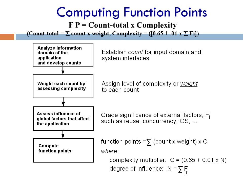 Computing Function Points F P = Count-total x Complexity (Count-total =  count x weight, Complexity = ([0.65 +.01 x  Fi])