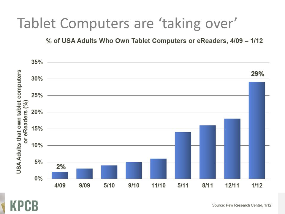 33 Tablet Computers are 'taking over'