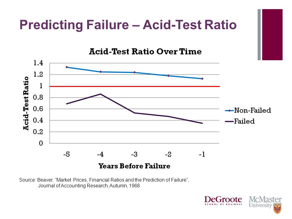 Predicting Failure – Acid-Test Ratio Source: Beaver, Market Prices, Financial Ratios and the Prediction of Failure , Journal of Accounting Research, Autumn, 1968