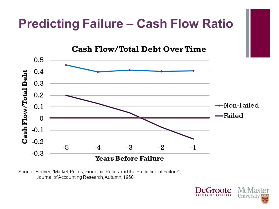 """Predicting Failure – Cash Flow Ratio Source: Beaver, """"Market Prices, Financial Ratios and the Prediction of Failure"""", Journal of Accounting Research,"""