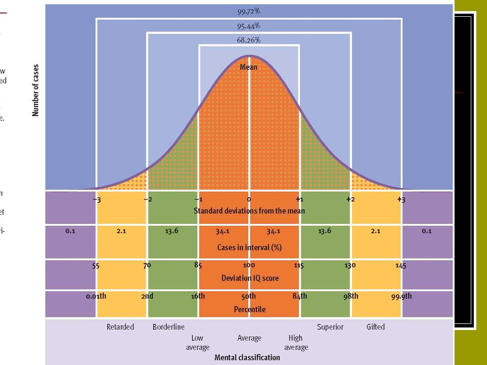 Normal IQ Curve Fig. 9.7