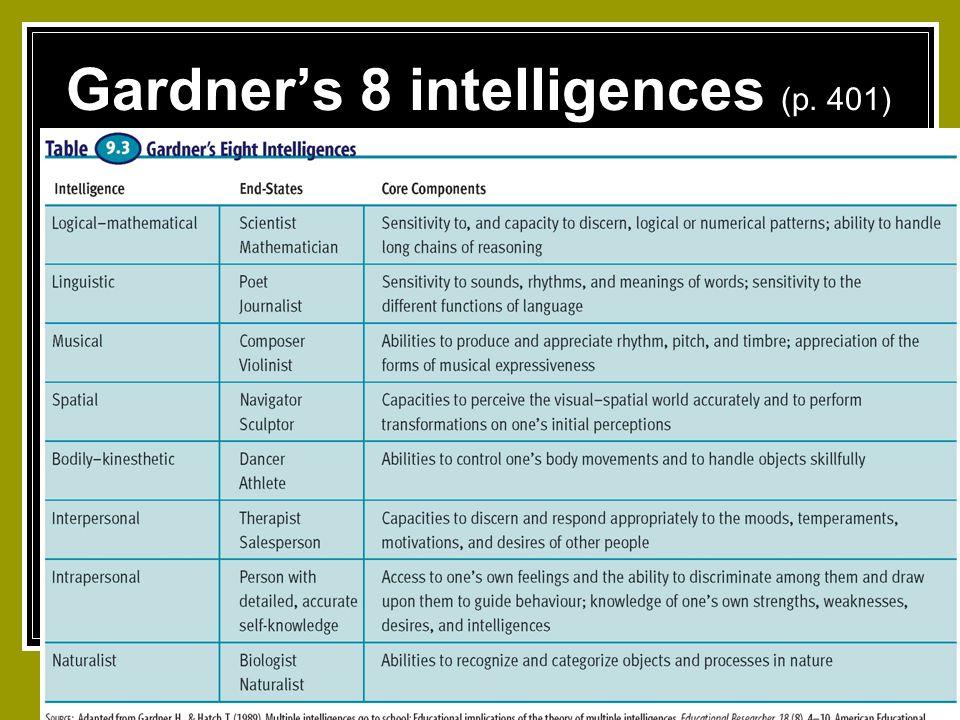 Gardner's 8 intelligences (p. 401)
