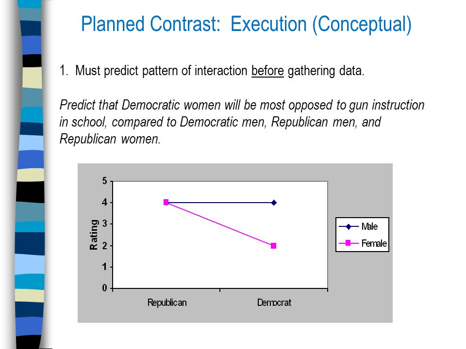 Planned Contrast: Execution (Conceptual) 1.