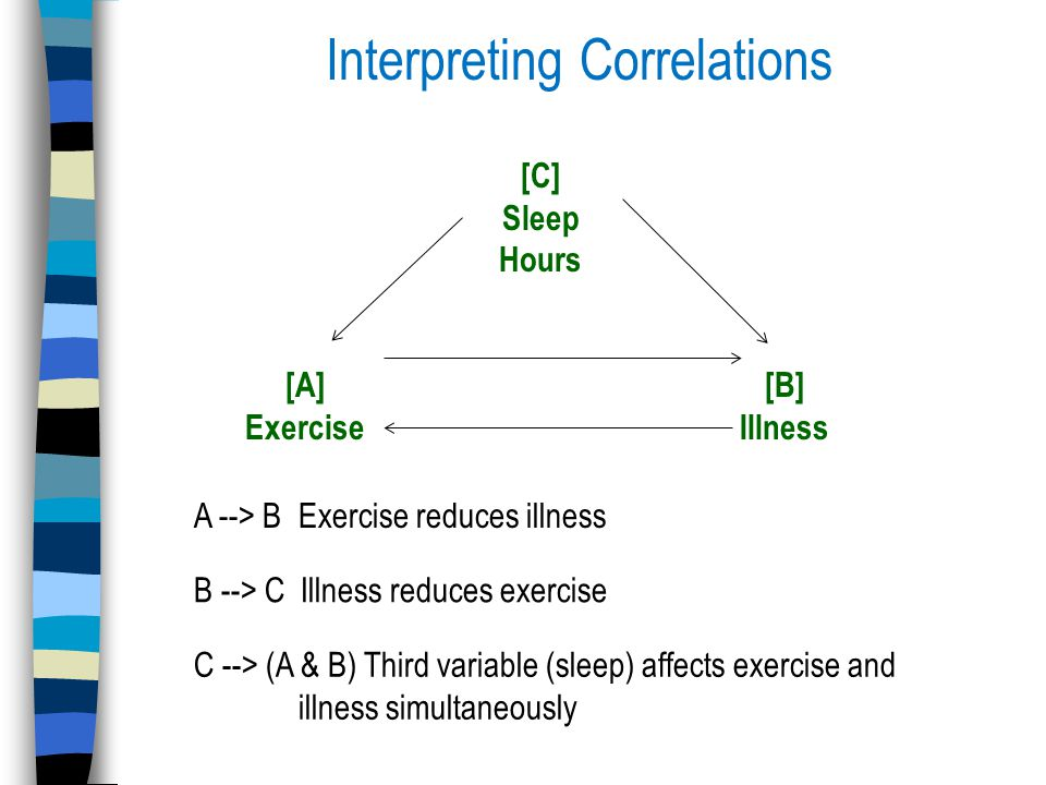 Interpreting Correlations [C] Sleep Hours [A] Exercise [B] Illness A --> B Exercise reduces illness B --> C Illness reduces exercise C --> (A & B) Third variable (sleep) affects exercise and illness simultaneously