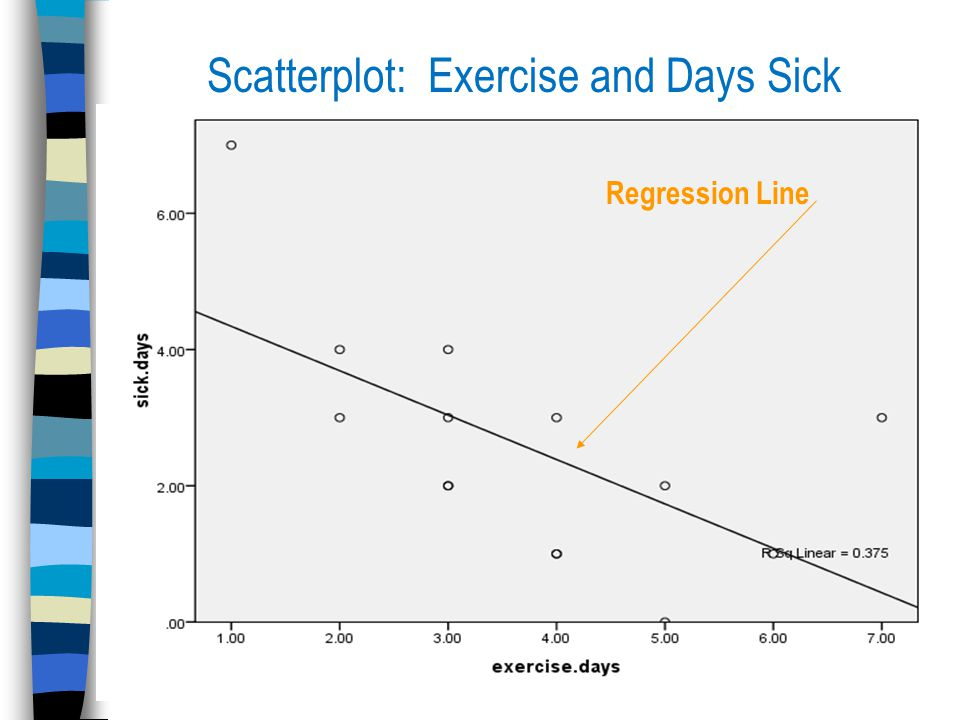Scatterplot: Exercise and Days Sick Regression Line