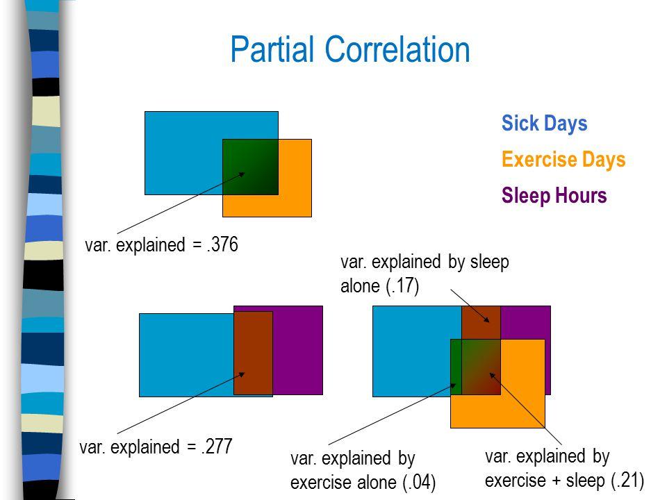 Partial Correlation Sick Days Exercise Days Sleep Hours var. explained =.376 var. explained =.277 var. explained by exercise alone (.04) var. explaine