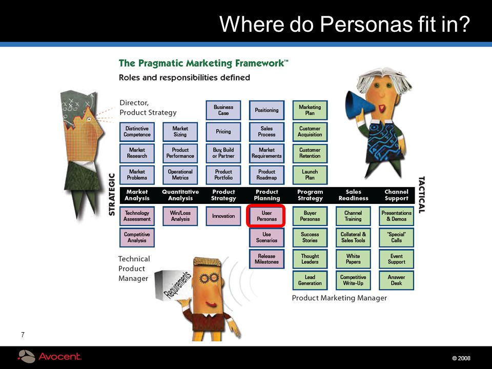 © 2008 7 Where do Personas fit in?