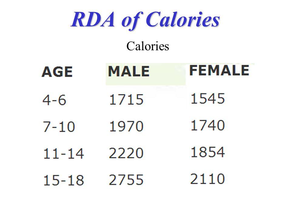 RDA of Calories Calories