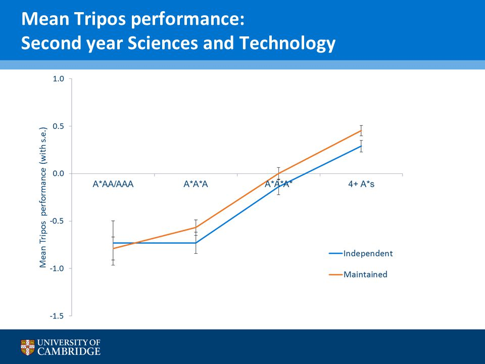 Mean Tripos performance: Second year Sciences and Technology
