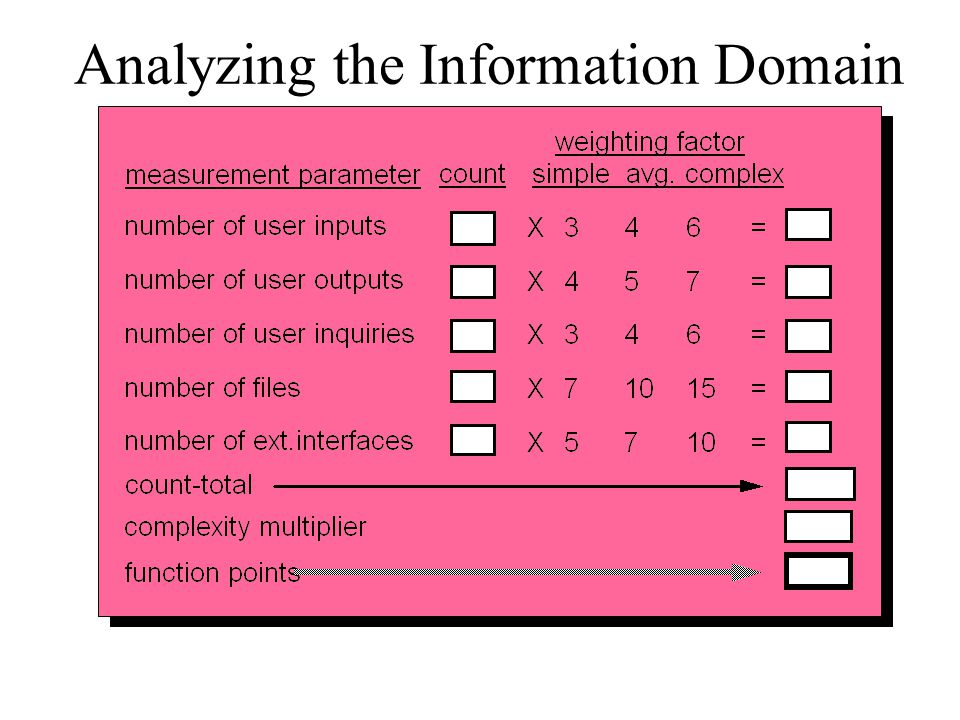 Analyzing the Information Domain
