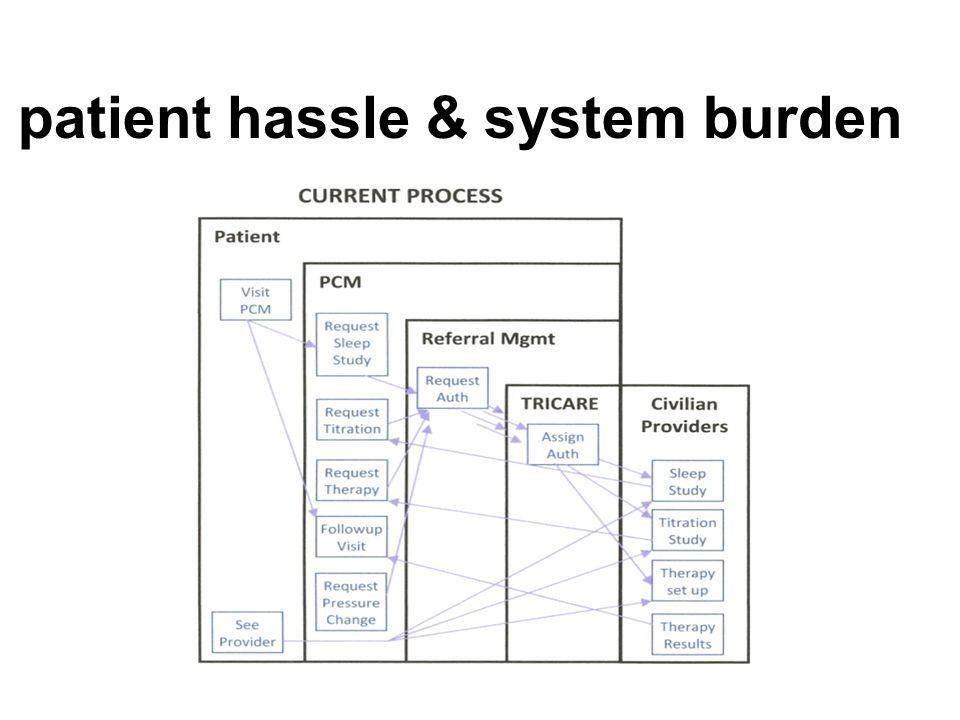 patient hassle & system burden