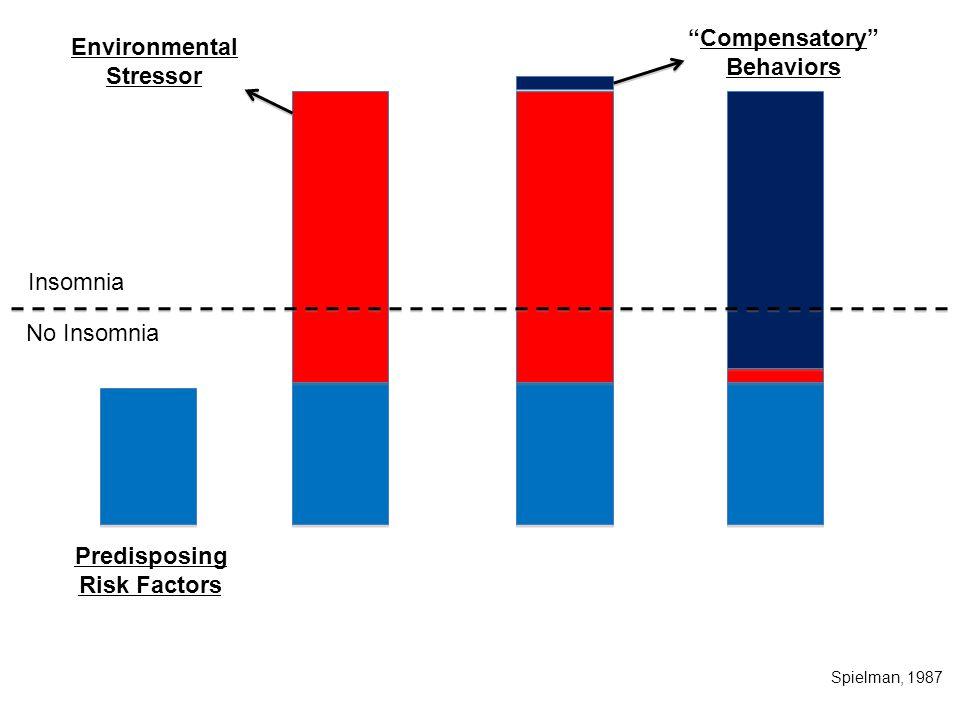 "Insomnia No Insomnia Predisposing Risk Factors Environmental Stressor ""Compensatory"" Behaviors Spielman, 1987"