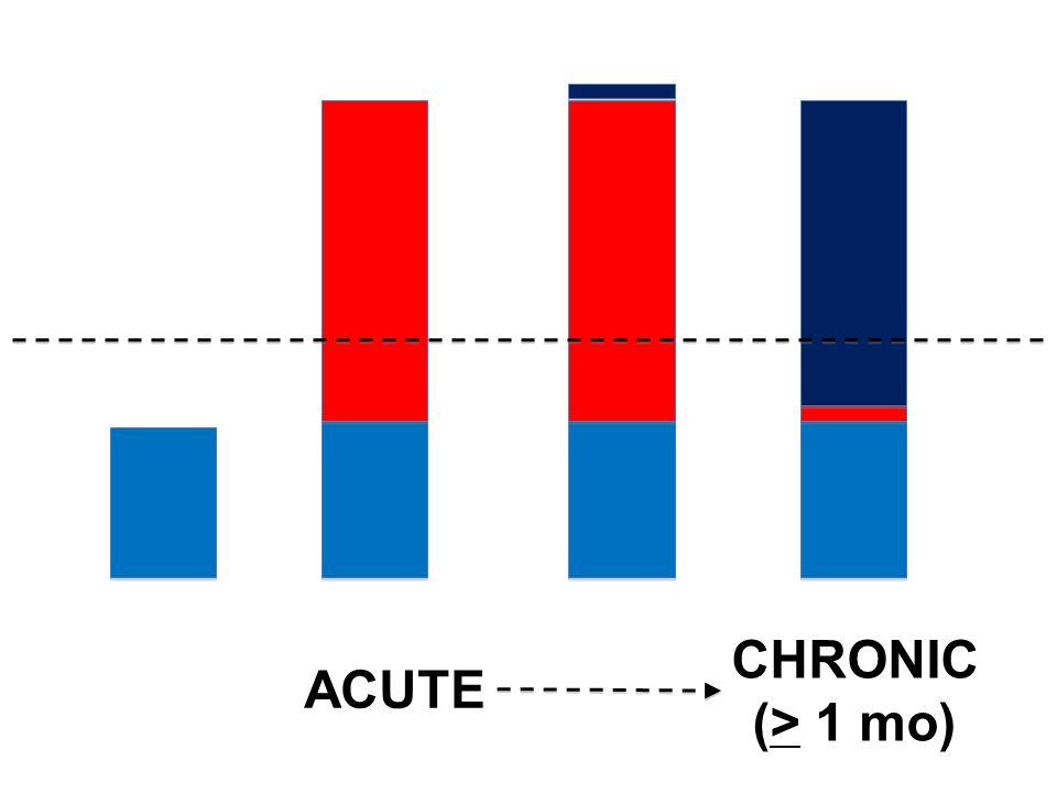 ACUTE CHRONIC (> 1 mo)