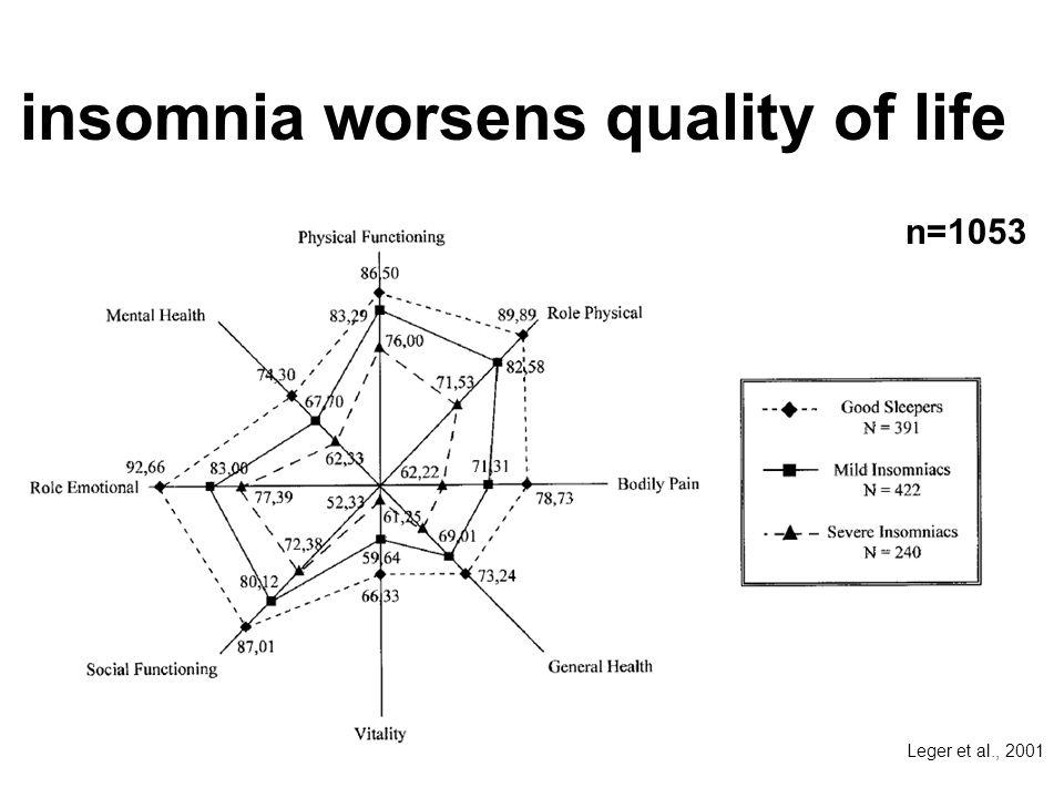 insomnia worsens quality of life Leger et al., 2001 n=1053